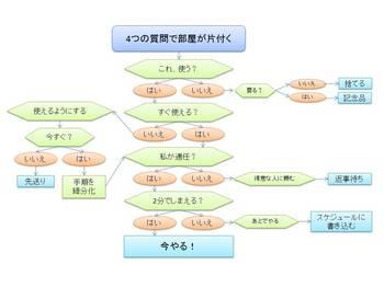 片付けチャート「4つの質問で部屋が片付く」.jpg