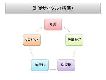 洗濯・標準.JPG